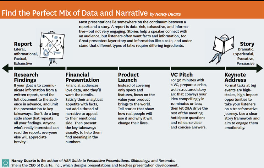 Presentation narrative and data
