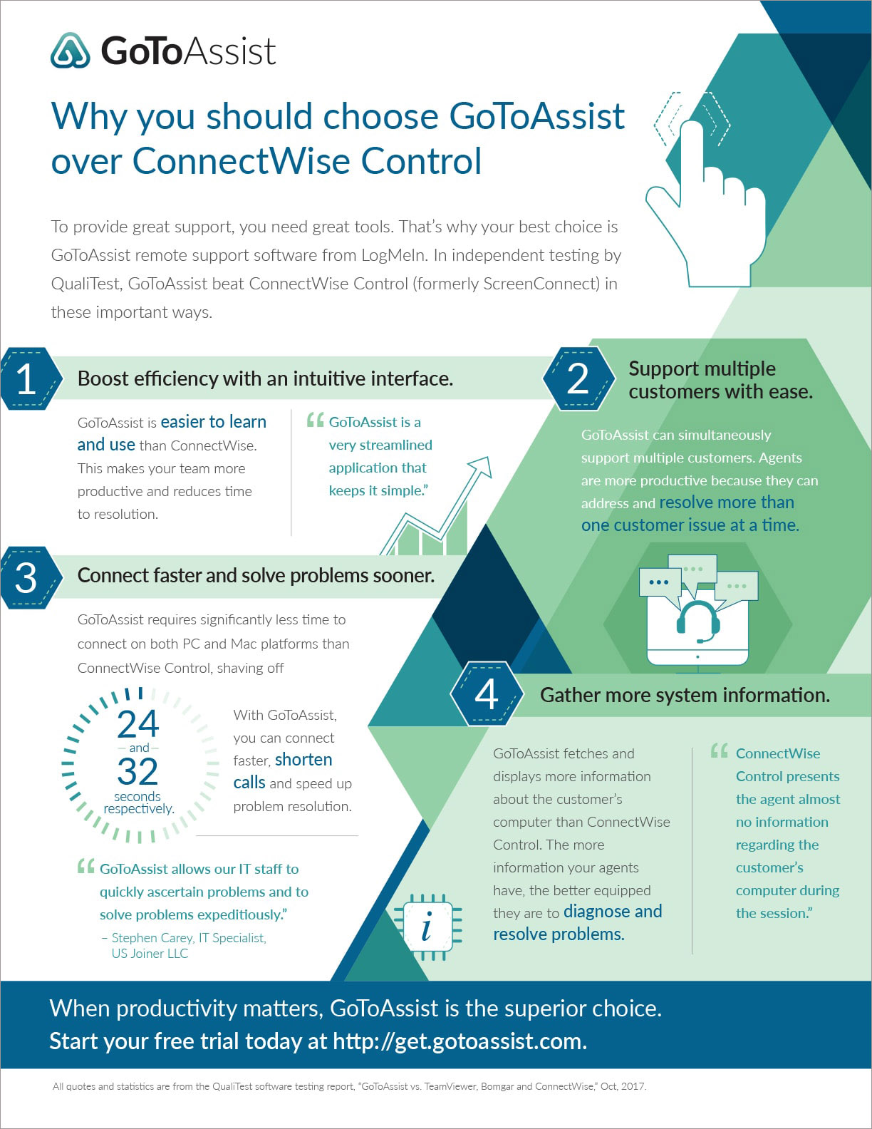 GoToAssist over ConnectWise