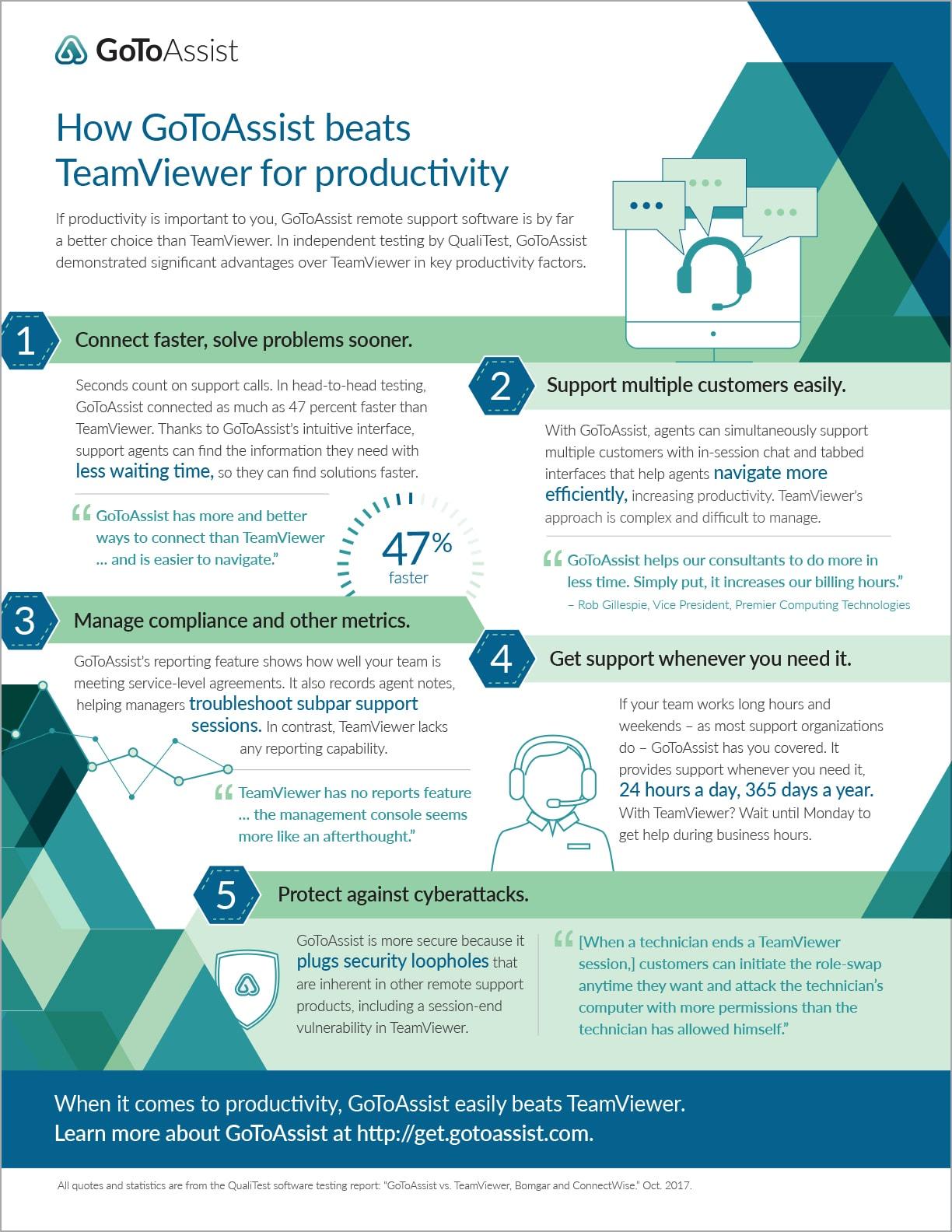 GoToAssist vs. TeamViewer