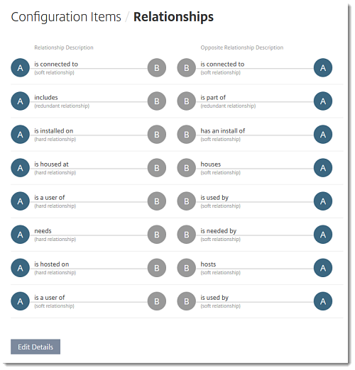 software configuration item types